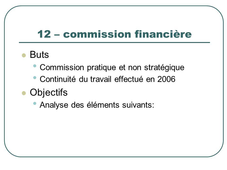 12 – commission financière Buts Commission pratique et non stratégique Continuité du travail effectué en 2006 Objectifs Analyse des éléments suivants: