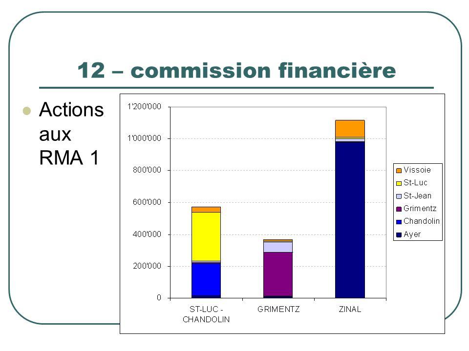 12 – commission financière Actions aux RMA 1