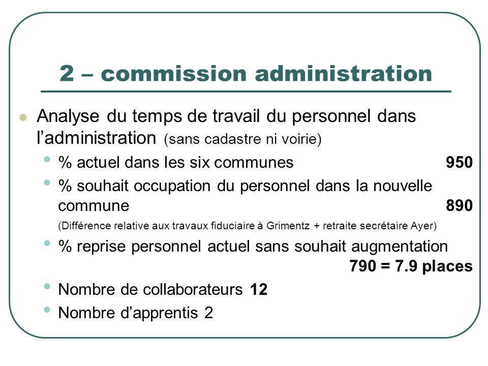 2 – commission administration Analyse du temps de travail du personnel dans ladministration (sans cadastre ni voirie) % actuel dans les six communes 9