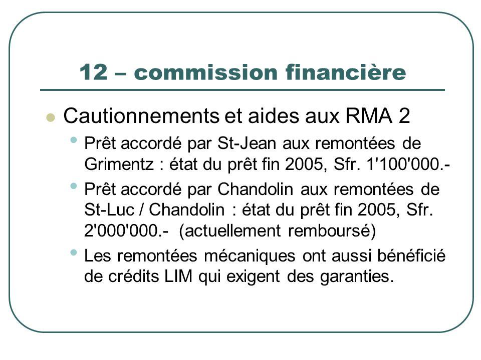 12 – commission financière Cautionnements et aides aux RMA 2 Prêt accordé par St-Jean aux remontées de Grimentz : état du prêt fin 2005, Sfr. 1'100'00