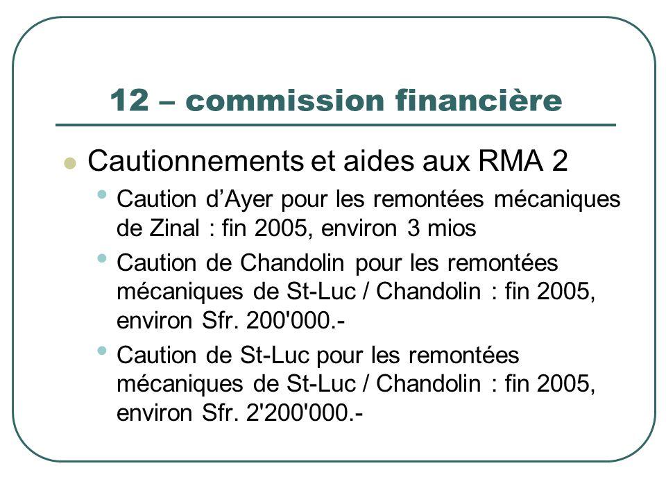 12 – commission financière Cautionnements et aides aux RMA 2 Caution dAyer pour les remontées mécaniques de Zinal : fin 2005, environ 3 mios Caution d
