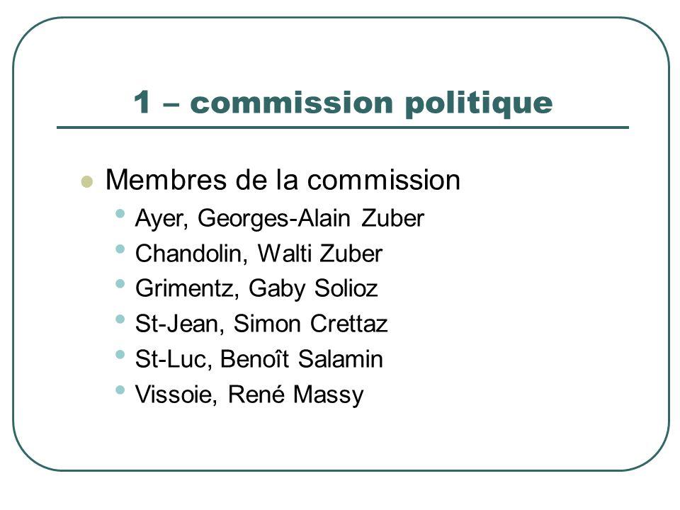 1 – commission politique Membres de la commission Ayer, Georges-Alain Zuber Chandolin, Walti Zuber Grimentz, Gaby Solioz St-Jean, Simon Crettaz St-Luc