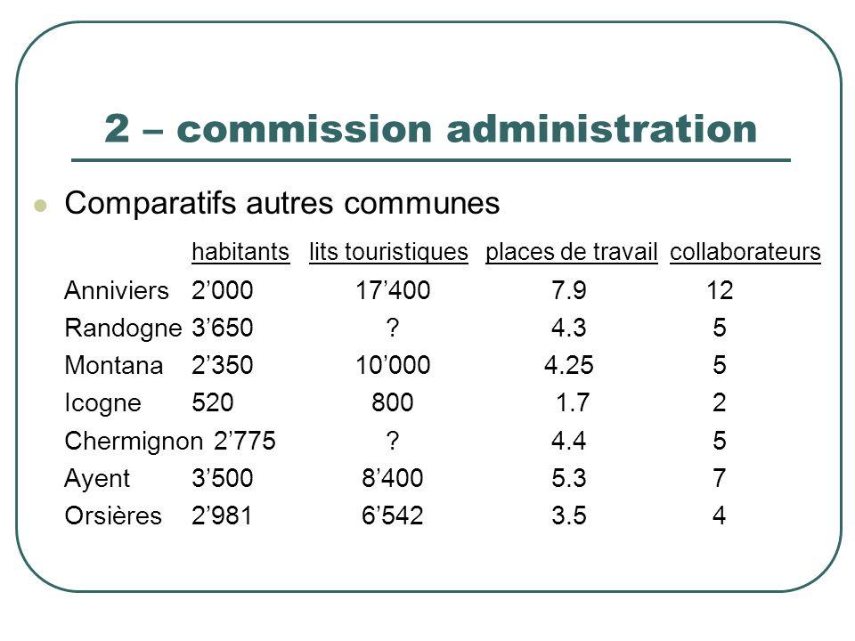 2 – commission administration Comparatifs autres communes habitantslits touristiquesplaces de travailcollaborateurs Anniviers2000174007.912 Randogne36