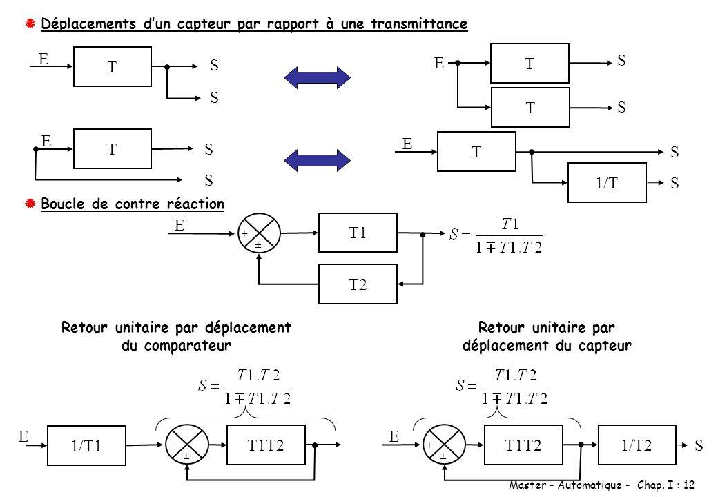 Master - Automatique - Chap. I : 12 Déplacements dun capteur par rapport à une transmittance T E S S T E S S E T S S T T E S S 1/T Boucle de contre ré