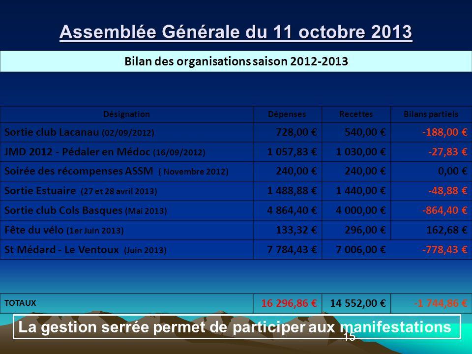 15 Bilan des organisations saison 2012-2013 DésignationDépensesRecettesBilans partiels Sortie club Lacanau (02/09/2012) 728,00 540,00 -188,00 JMD 2012 - Pédaler en Médoc (16/09/2012) 1 057,83 1 030,00 -27,83 Soirée des récompenses ASSM ( Novembre 2012) 240,00 0,00 Sortie Estuaire (27 et 28 avril 2013) 1 488,88 1 440,00 -48,88 Sortie club Cols Basques (Mai 2013) 4 864,40 4 000,00 -864,40 Fête du vélo (1er Juin 2013) 133,32 296,00 162,68 St Médard - Le Ventoux (Juin 2013) 7 784,43 7 006,00 -778,43 TOTAUX 16 296,86 14 552,00 -1 744,86 La gestion serrée permet de participer aux manifestations Assemblée Générale du 11 octobre 2013