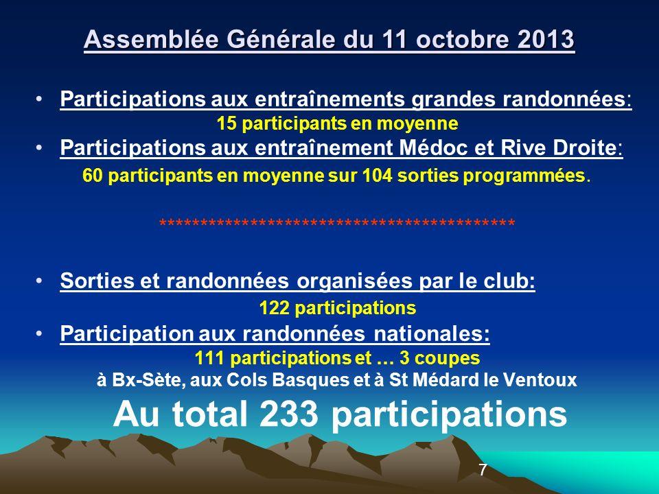 7 Participations aux entraînements grandes randonnées: 15 participants en moyenne Participations aux entraînement Médoc et Rive Droite: 60 participants en moyenne sur 104 sorties programmées.
