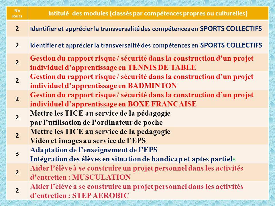 Inspection Pédagogique Régionale EPS ROUEN Juin 200911 Nb Jours Intitulé des modules (classés par compétences propres ou culturelles) 2 Identifier et