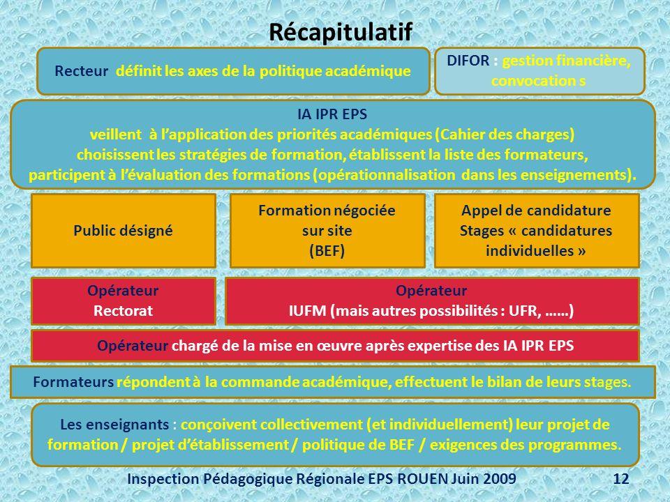 Récapitulatif Inspection Pédagogique Régionale EPS ROUEN Juin 2009 12 Recteur définit les axes de la politique académique IA IPR EPS veillent à lappli