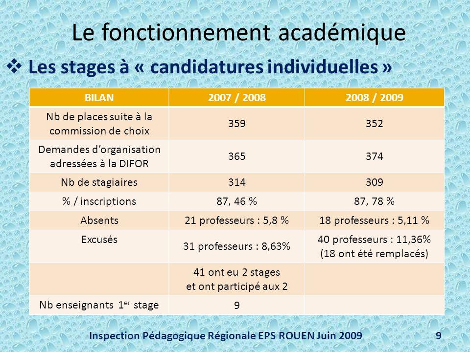 Le fonctionnement académique Les stages à « candidatures individuelles » Inspection Pédagogique Régionale EPS ROUEN Juin 20099 BILAN 2007 / 20082008 / 2009 Nb de places suite à la commission de choix 359352 Demandes dorganisation adressées à la DIFOR 365374 Nb de stagiaires 314309 % / inscriptions 87, 46 %87, 78 % Absents 21 professeurs : 5,8 %18 professeurs : 5,11 % Excusés 31 professeurs : 8,63% 40 professeurs : 11,36% (18 ont été remplacés) 41 ont eu 2 stages et ont participé aux 2 Nb enseignants 1 er stage 9