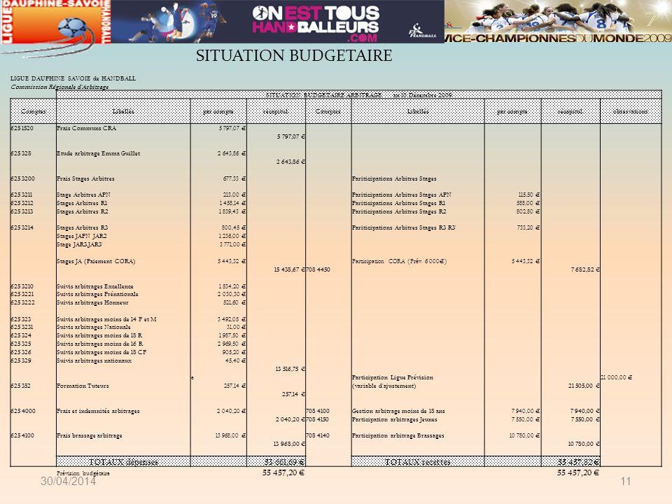 30/04/201411 LIGUE DAUPHINE SAVOIE de HANDBALL Commission Régionale d'Arbitrage SITUATION BUDGETAIRE ARBITRAGE au 10 Décembre 2009 ComptesLibelléspar