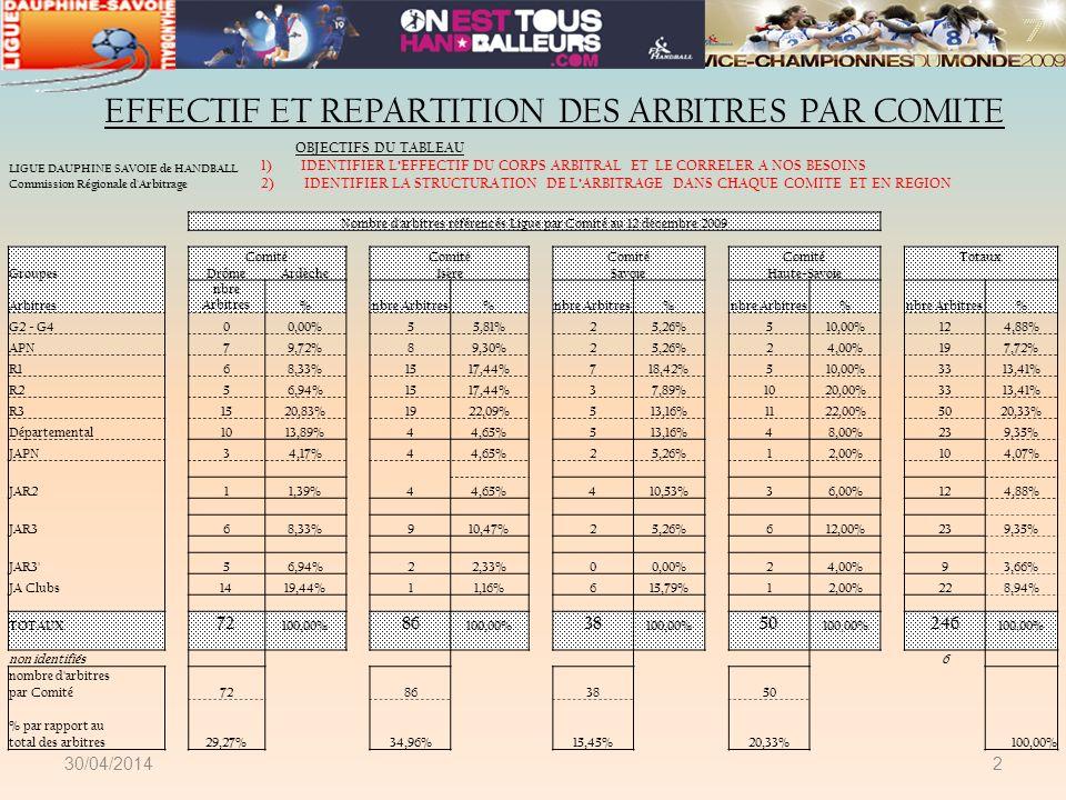 2 EFFECTIF ET REPARTITION DES ARBITRES PAR COMITE LIGUE DAUPHINE SAVOIE de HANDBALL Commission Régionale d'Arbitrage Nombre d'arbitres référencés Ligu