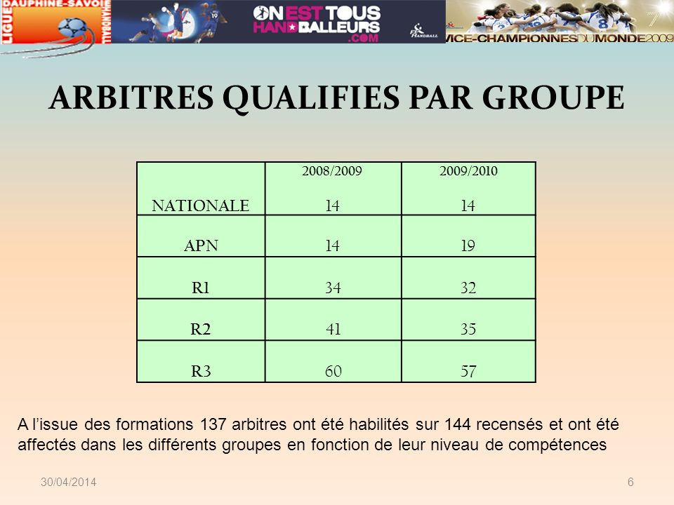 30/04/20146 2008/2009 2009/2010 NATIONALE 14 APN 1419 R1 3432 R2 4135 R3 6057 ARBITRES QUALIFIES PAR GROUPE A lissue des formations 137 arbitres ont é