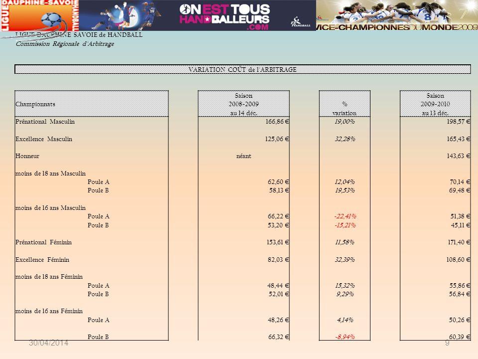 30/04/20149 LIGUE DAUPHINE SAVOIE de HANDBALL Commission Régionale d'Arbitrage VARIATION COÛT de l'ARBITRAGE Saison Championnats2008-2009%2009-2010 au