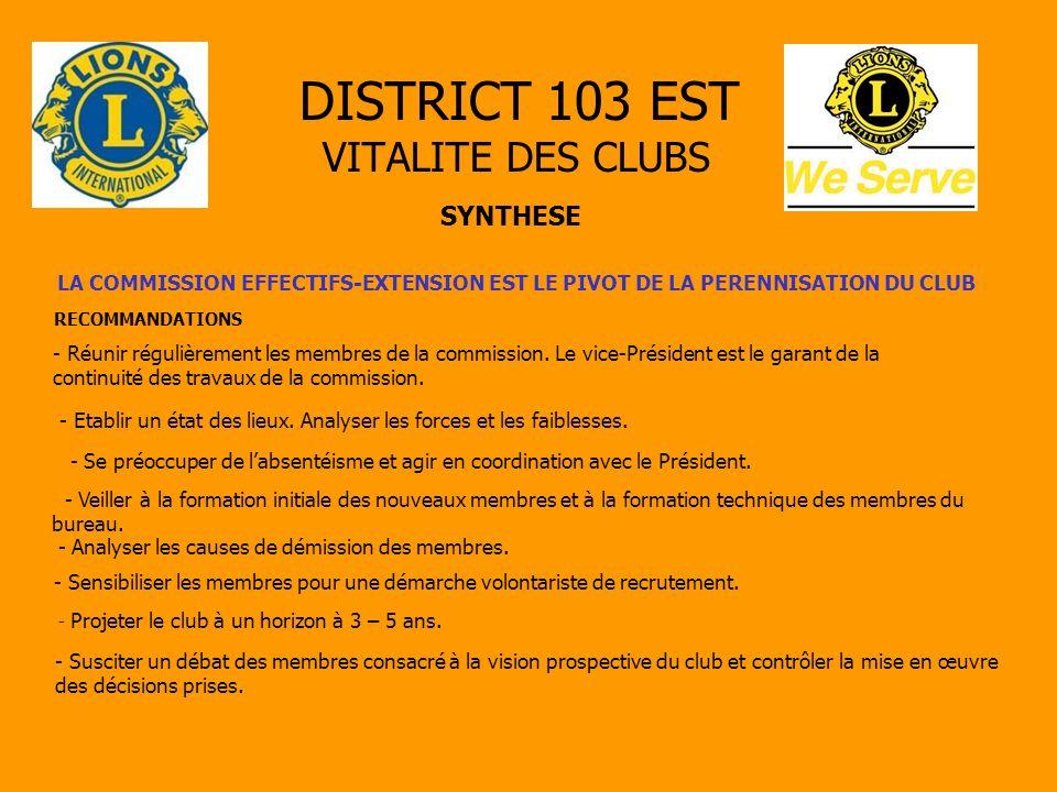 DISTRICT 103 EST VITALITE DES CLUBS SYNTHESE LA COMMISSION EFFECTIFS-EXTENSION EST LE PIVOT DE LA PERENNISATION DU CLUB RECOMMANDATIONS - Réunir régulièrement les membres de la commission.