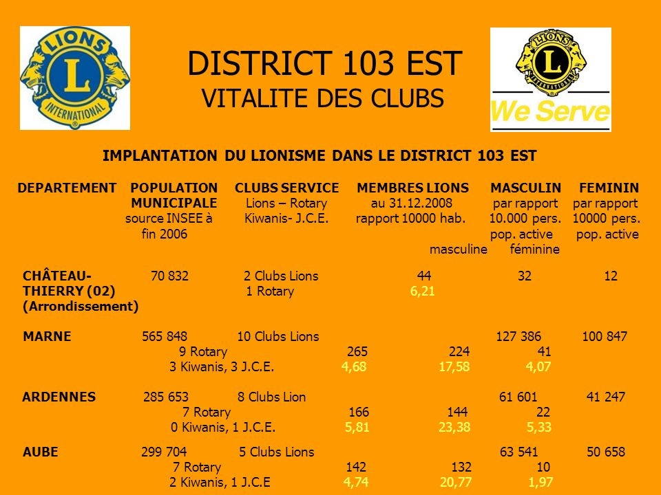 DISTRICT 103 EST VITALITE DES CLUBS IMPLANTATION DU LIONISME DANS LE DISTRICT 103 EST DEPARTEMENT POPULATION CLUBS SERVICE MEMBRES LIONS MASCULIN FEMININ MUNICIPALE Lions – Rotary au 31.12.2008 par rapport par rapport source INSEE à Kiwanis- J.C.E.
