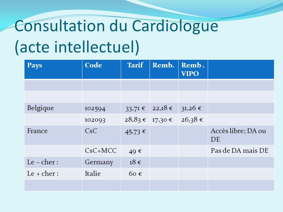 Consultation du Cardiologue (acte intellectuel) PaysCodeTarifRemb.Remb.