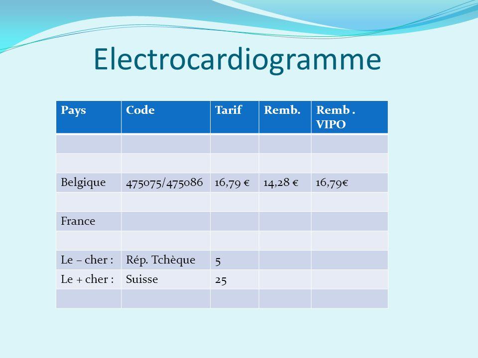 Electrocardiogramme PaysCodeTarifRemb.Remb.