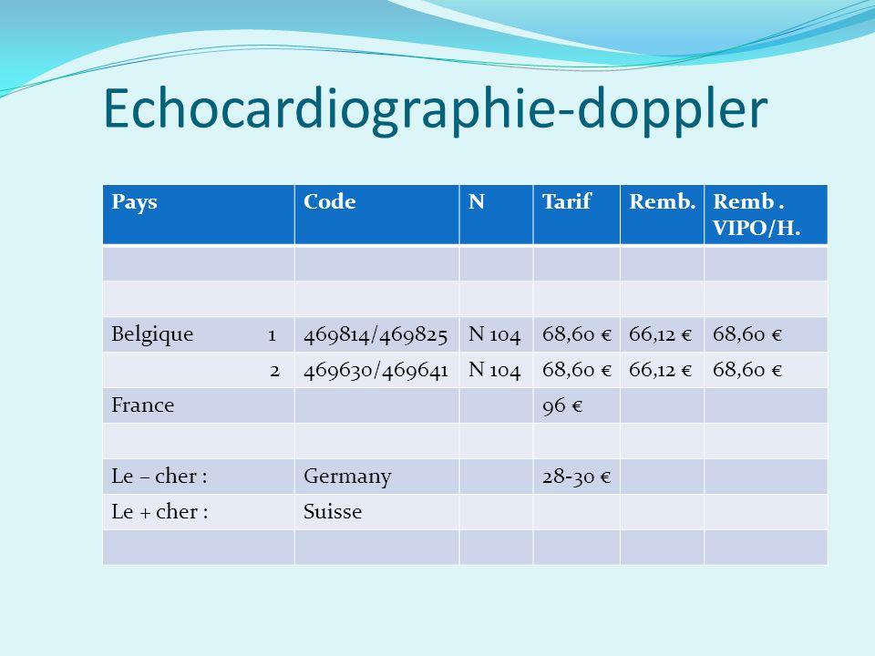 Echocardiographie-doppler PaysCodeNTarifRemb.Remb.