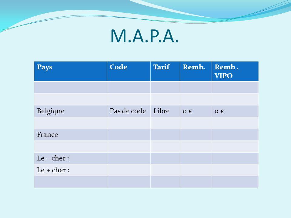 M.A.P.A. PaysCodeTarifRemb.Remb. VIPO BelgiquePas de codeLibre0 0 France Le – cher : Le + cher :