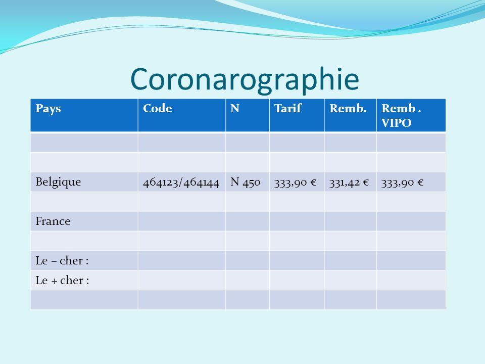 Coronarographie PaysCodeNTarifRemb.Remb.