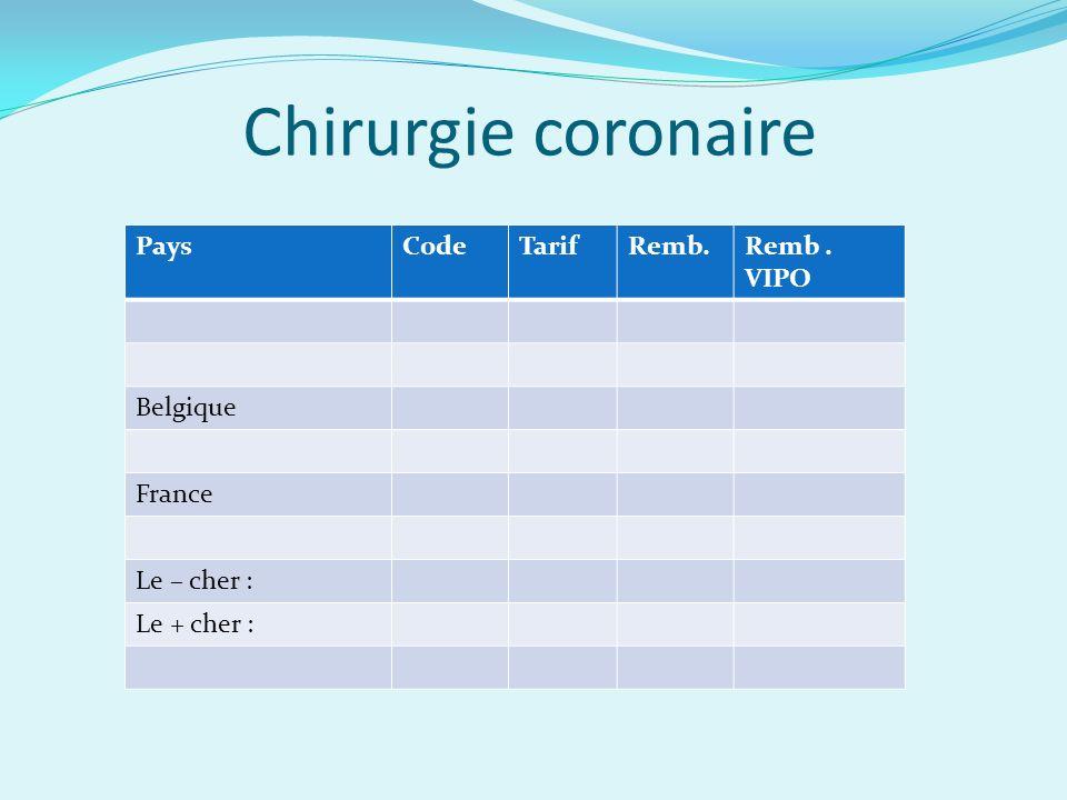 Chirurgie coronaire PaysCodeTarifRemb.Remb. VIPO Belgique France Le – cher : Le + cher :