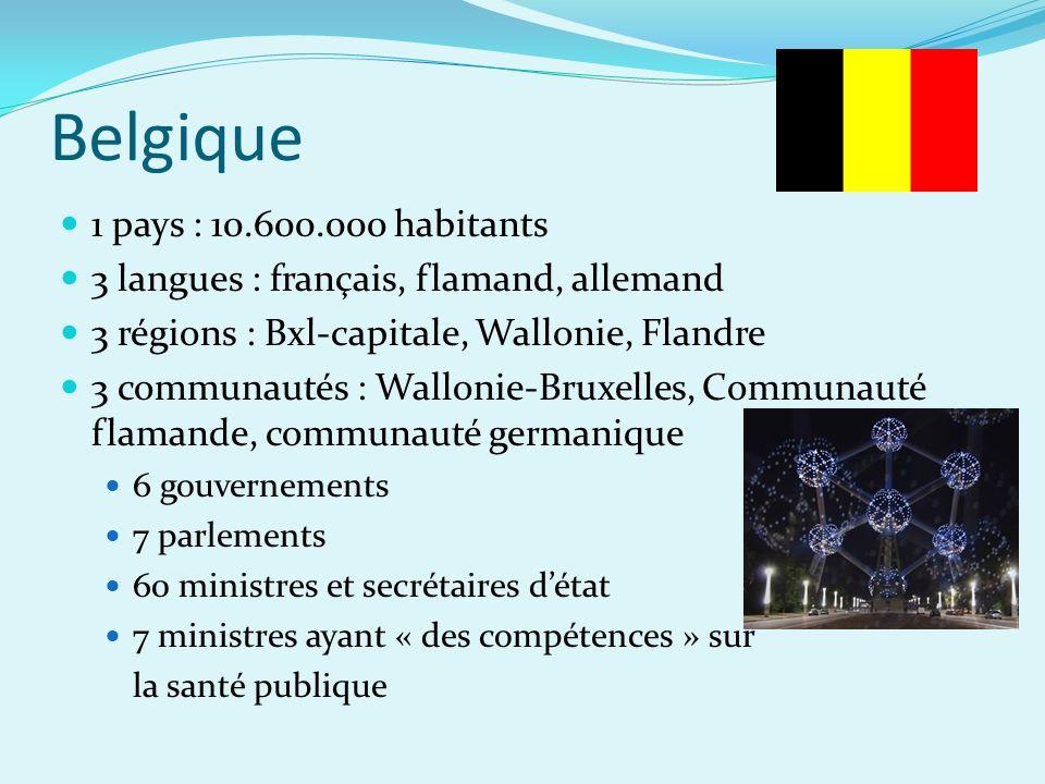 Belgique 1 pays : 10.600.000 habitants 3 langues : français, flamand, allemand 3 régions : Bxl-capitale, Wallonie, Flandre 3 communautés : Wallonie-Bruxelles, Communauté flamande, communauté germanique 6 gouvernements 7 parlements 60 ministres et secrétaires détat 7 ministres ayant « des compétences » sur la santé publique
