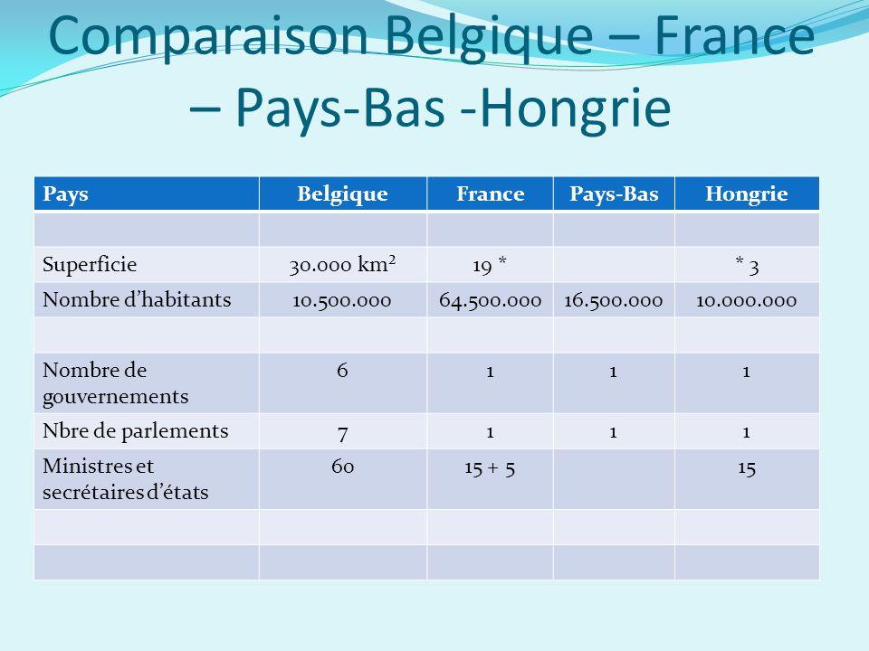 Comparaison Belgique – France – Pays-Bas -Hongrie PaysBelgiqueFrancePays-BasHongrie Superficie30.000 km²19 ** 3 Nombre dhabitants10.500.00064.500.00016.500.00010.000.000 Nombre de gouvernements 6111 Nbre de parlements7111 Ministres et secrétaires détats 6015 + 515