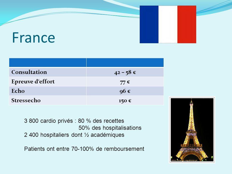 France Consultation42 – 58 Epreuve deffort77 Echo96 Stressecho150 3 800 cardio privés : 80 % des recettes 50% des hospitalisations 2 400 hospitaliers dont ½ académiques Patients ont entre 70-100% de remboursement