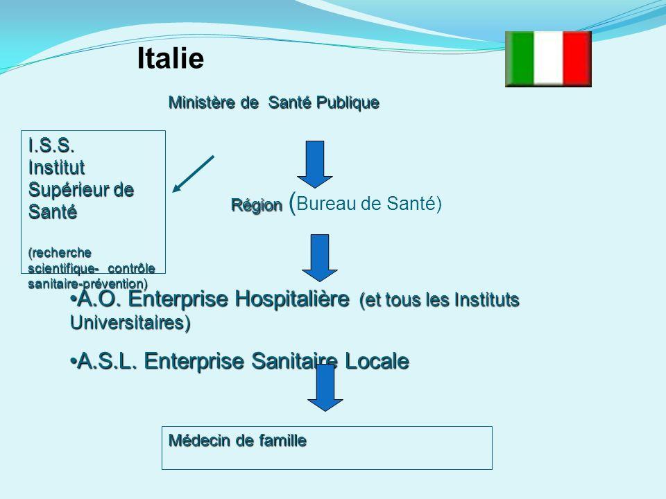 Ministère de Santé Publique Région Région ( Bureau de Santé) A.O.