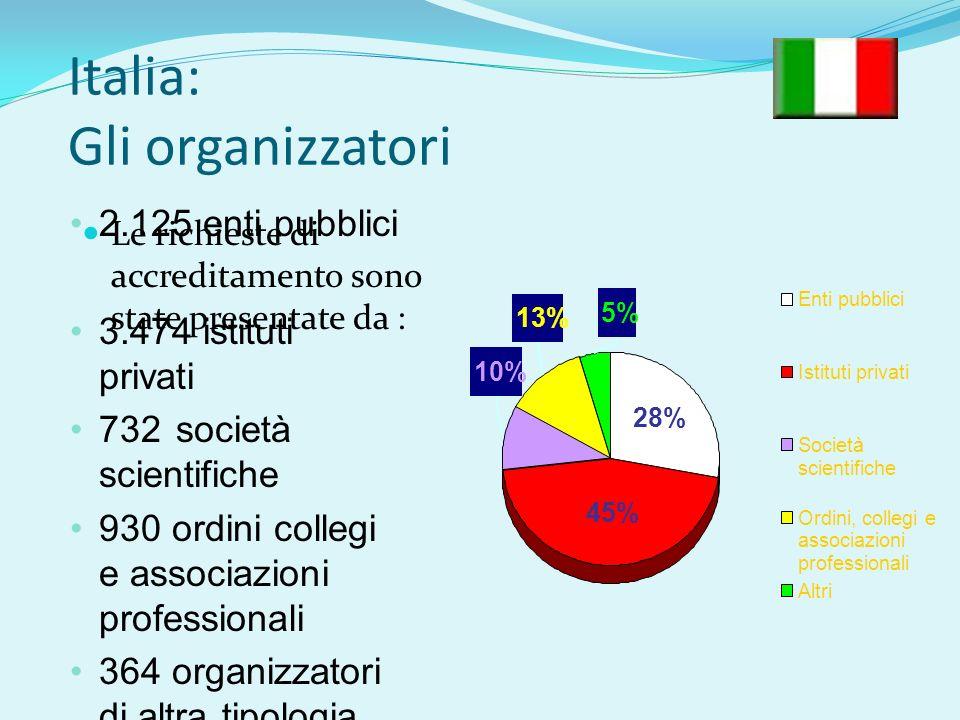 Italia: Gli organizzatori Le richieste di accreditamento sono state presentate da : 2.125 enti pubblici 3.474 istituti privati 732 società scientifiche 930 ordini collegi e associazioni professionali 364 organizzatori di altra tipologia 5% 45% 28% 10% 13% Enti pubblici Istituti privati Società scientifiche Ordini, collegi e associazioni professionali Altri