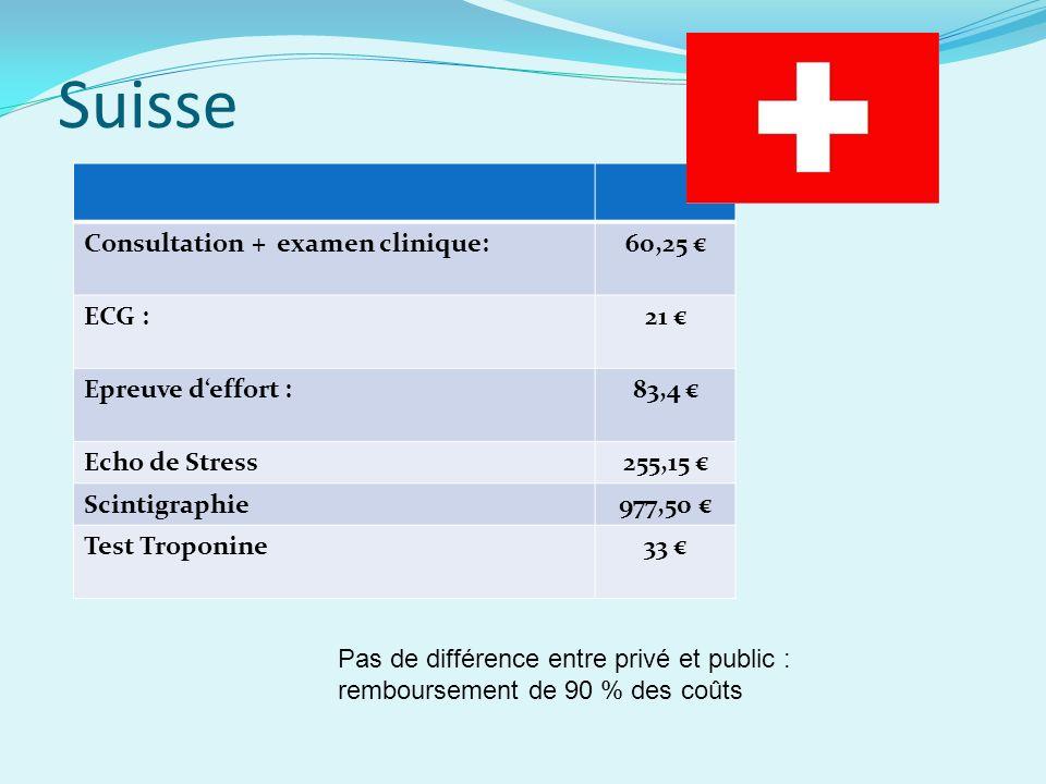 Suisse Consultation + examen clinique:60,25 ECG :21 Epreuve deffort :83,4 Echo de Stress255,15 Scintigraphie977,50 Test Troponine33 Pas de différence entre privé et public : remboursement de 90 % des coûts