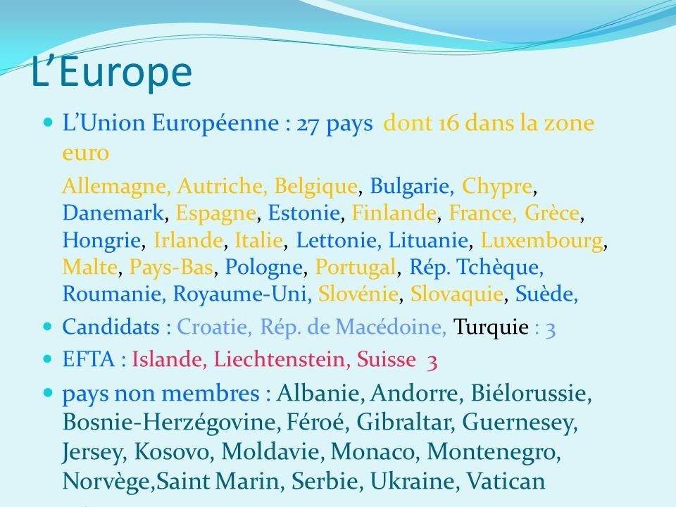 LEurope LUnion Européenne : 27 pays dont 16 dans la zone euro Allemagne, Autriche, Belgique, Bulgarie, Chypre, Danemark, Espagne, Estonie, Finlande, France, Grèce, Hongrie, Irlande, Italie, Lettonie, Lituanie, Luxembourg, Malte, Pays-Bas, Pologne, Portugal, Rép.