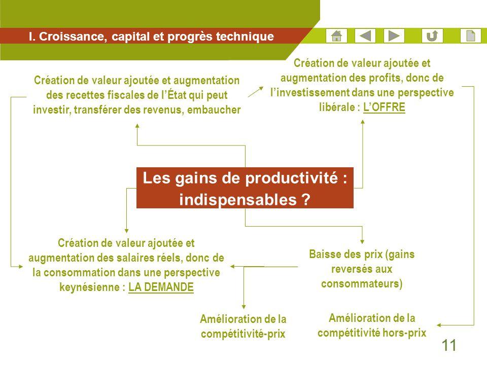 11 I. Croissance, capital et progrès technique Les gains de productivité : indispensables ? Création de valeur ajoutée et augmentation des profits, do
