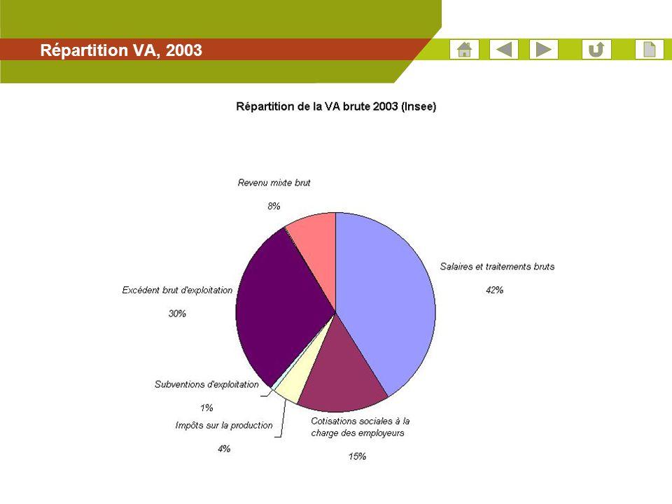 17 Répartition VA, 2003