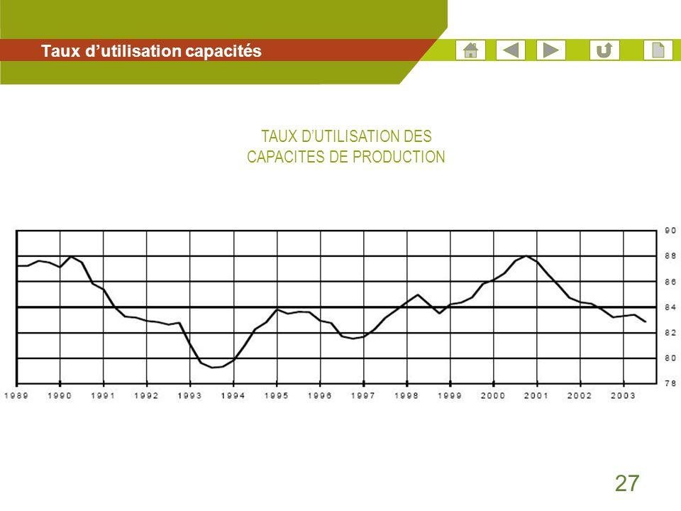 27 Taux dutilisation capacités TAUX DUTILISATION DES CAPACITES DE PRODUCTION