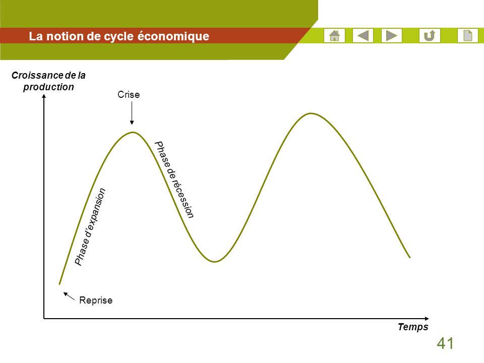 41 La notion de cycle économique Temps Croissance de la production Reprise Crise Phase dexpansion Phase de récession