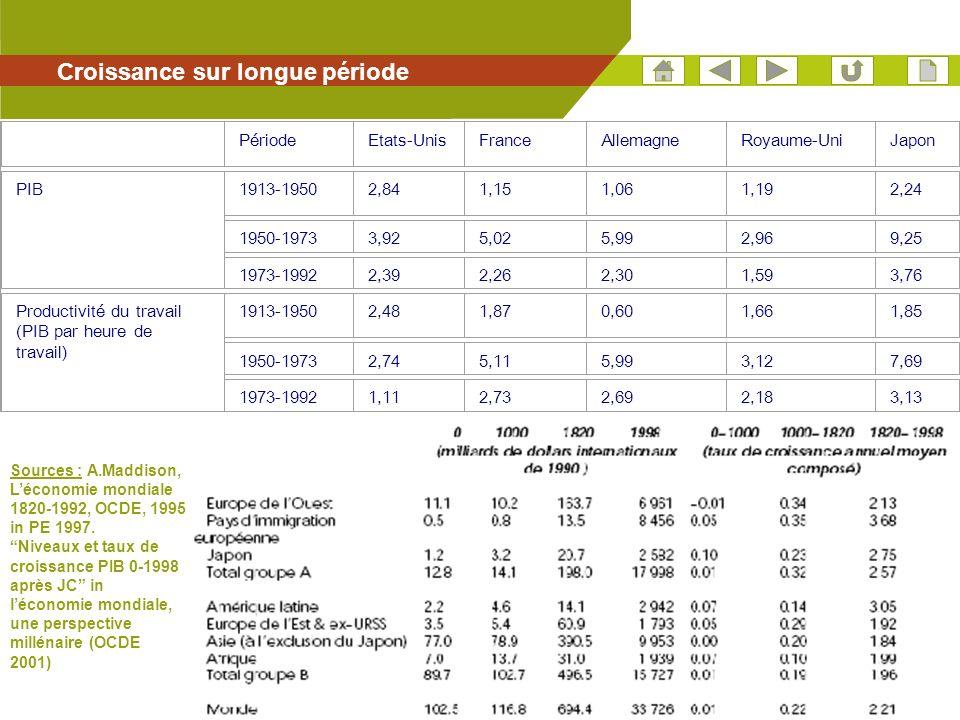 43 Croissance sur longue période PériodeEtats-UnisFranceAllemagneRoyaume-UniJapon PIB1913-19502,841,151,061,192,24 1950-19733,925,025,992,969,25 1973-