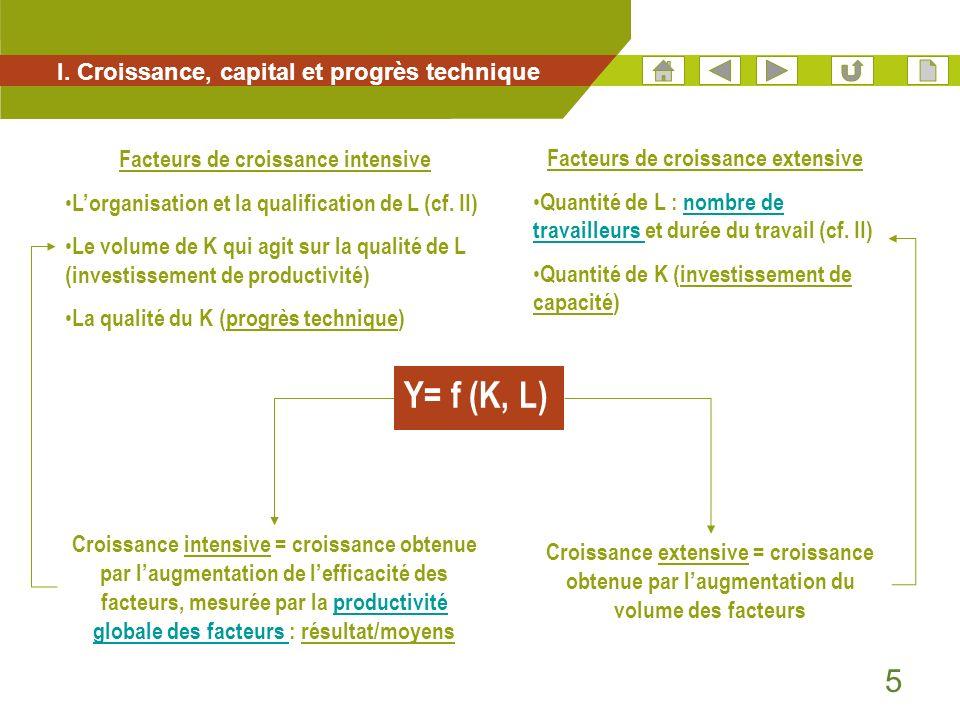5 I. Croissance, capital et progrès technique Croissance extensive = croissance obtenue par laugmentation du volume des facteurs Croissance intensive
