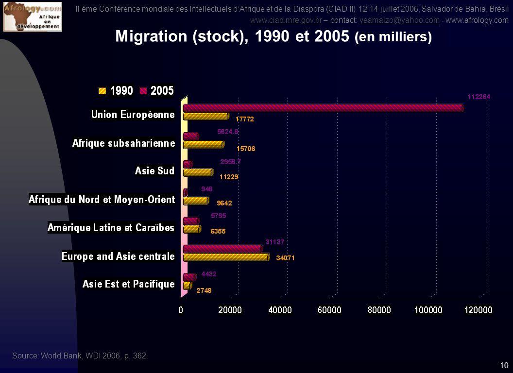 II ème Conférence mondiale des Intellectuels dAfrique et de la Diaspora (CIAD II) 12-14 juillet 2006, Salvador de Bahia, Brésil www.ciad.mre.gov.brwww.ciad.mre.gov.br – contact: yeamaizo@yahoo.com - www.afrology.comyeamaizo@yahoo.com 9 Augmentation du nombre de migrants par régions entre 1990 et 2005 (estimatif en millions) Source: ONU, Trends in Total Migrant Stock: the 2005 Revision.