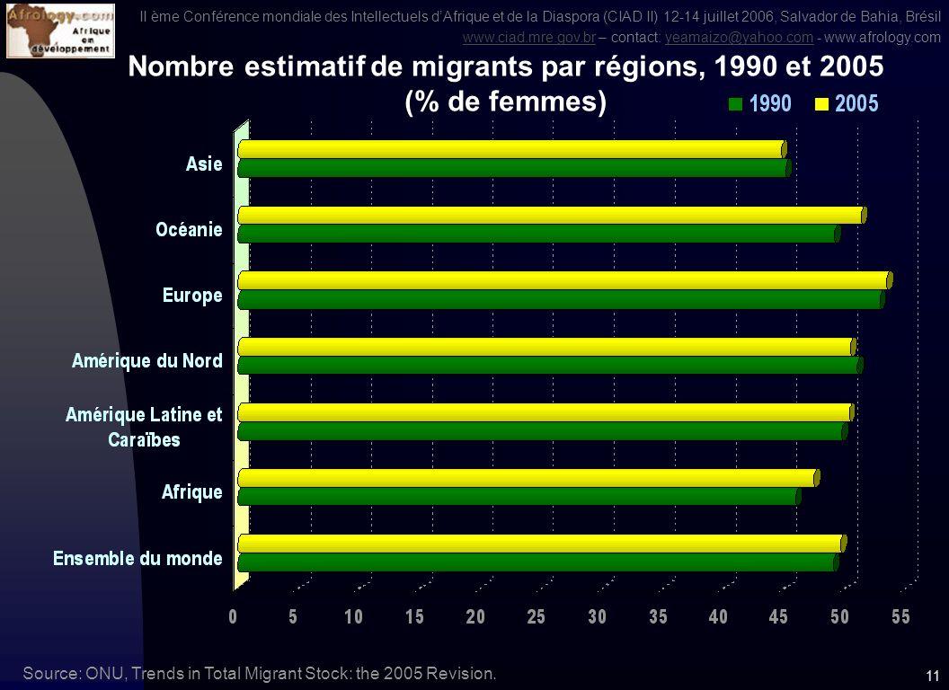 II ème Conférence mondiale des Intellectuels dAfrique et de la Diaspora (CIAD II) 12-14 juillet 2006, Salvador de Bahia, Brésil www.ciad.mre.gov.brwww.ciad.mre.gov.br – contact: yeamaizo@yahoo.com - www.afrology.comyeamaizo@yahoo.com 10 Migration (stock), 1990 et 2005 (en milliers) Source: World Bank, WDI 2006, p.