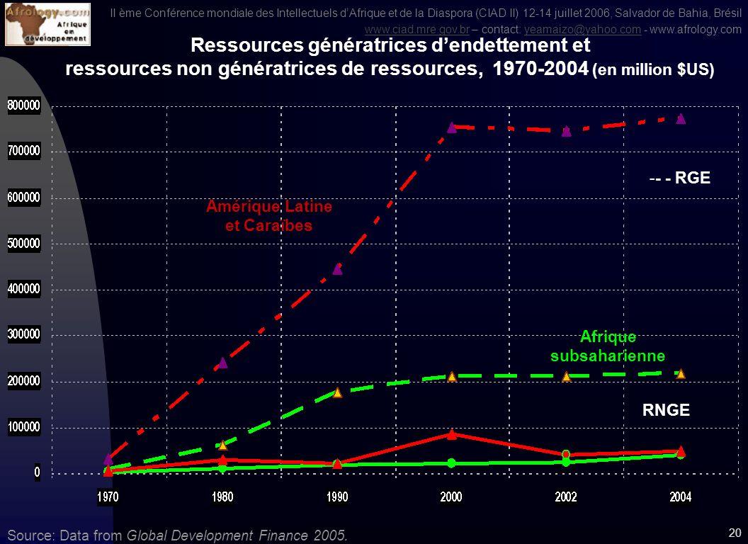 II ème Conférence mondiale des Intellectuels dAfrique et de la Diaspora (CIAD II) 12-14 juillet 2006, Salvador de Bahia, Brésil www.ciad.mre.gov.brwww.ciad.mre.gov.br – contact: yeamaizo@yahoo.com - www.afrology.comyeamaizo@yahoo.com 19 Source: Global Development Finance 2005 Ressources non génératrices dendettement, par régions 1970-2004 (in US $ million) Europe et Asie centrale Asie Est et Pacifique Afrique subsaharienne Amérique Latine et Caraïbes Afrique du Nord et Moyen-Orient