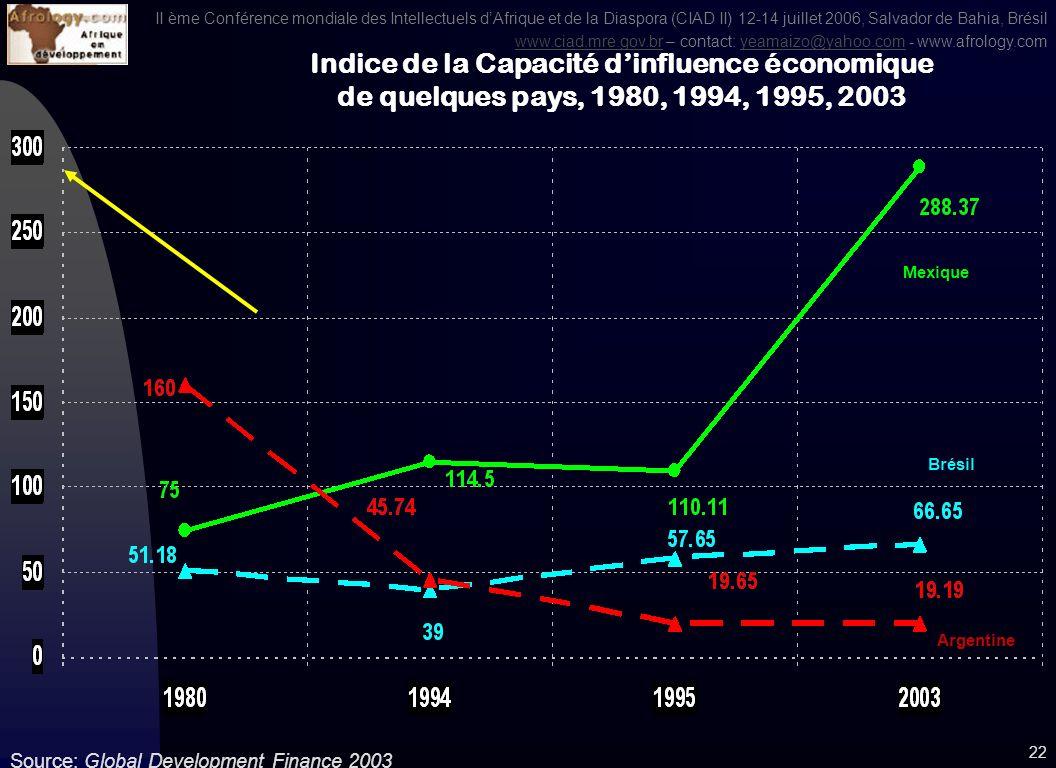 II ème Conférence mondiale des Intellectuels dAfrique et de la Diaspora (CIAD II) 12-14 juillet 2006, Salvador de Bahia, Brésil www.ciad.mre.gov.brwww.ciad.mre.gov.br – contact: yeamaizo@yahoo.com - www.afrology.comyeamaizo@yahoo.com 21 Source: Global Development Finance 2003 Indice de la Capacité dinfluence économique, ASS et ALC, 1980, 1995, 2003, 2004 Asie Est et Pacifique Afrique subsaharienne Amérique Latine et Caraïbes Tous les Pays en développement