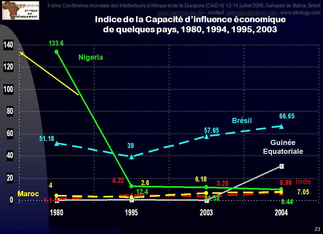 II ème Conférence mondiale des Intellectuels dAfrique et de la Diaspora (CIAD II) 12-14 juillet 2006, Salvador de Bahia, Brésil www.ciad.mre.gov.brwww.ciad.mre.gov.br – contact: yeamaizo@yahoo.com - www.afrology.comyeamaizo@yahoo.com 22 Source: Global Development Finance 2003 Indice de la Capacité dinfluence économique de quelques pays, 1980, 1994, 1995, 2003 Brésil Mexique Argentine