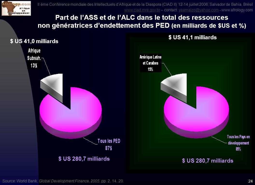 II ème Conférence mondiale des Intellectuels dAfrique et de la Diaspora (CIAD II) 12-14 juillet 2006, Salvador de Bahia, Brésil www.ciad.mre.gov.brwww.ciad.mre.gov.br – contact: yeamaizo@yahoo.com - www.afrology.comyeamaizo@yahoo.com 23 Source: Global Development Finance 2003 Indice de la Capacité dinfluence économique de quelques pays, 1980, 1994, 1995, 2003 Maroc Brésil Nigeria Guinée Equatoriale Inde