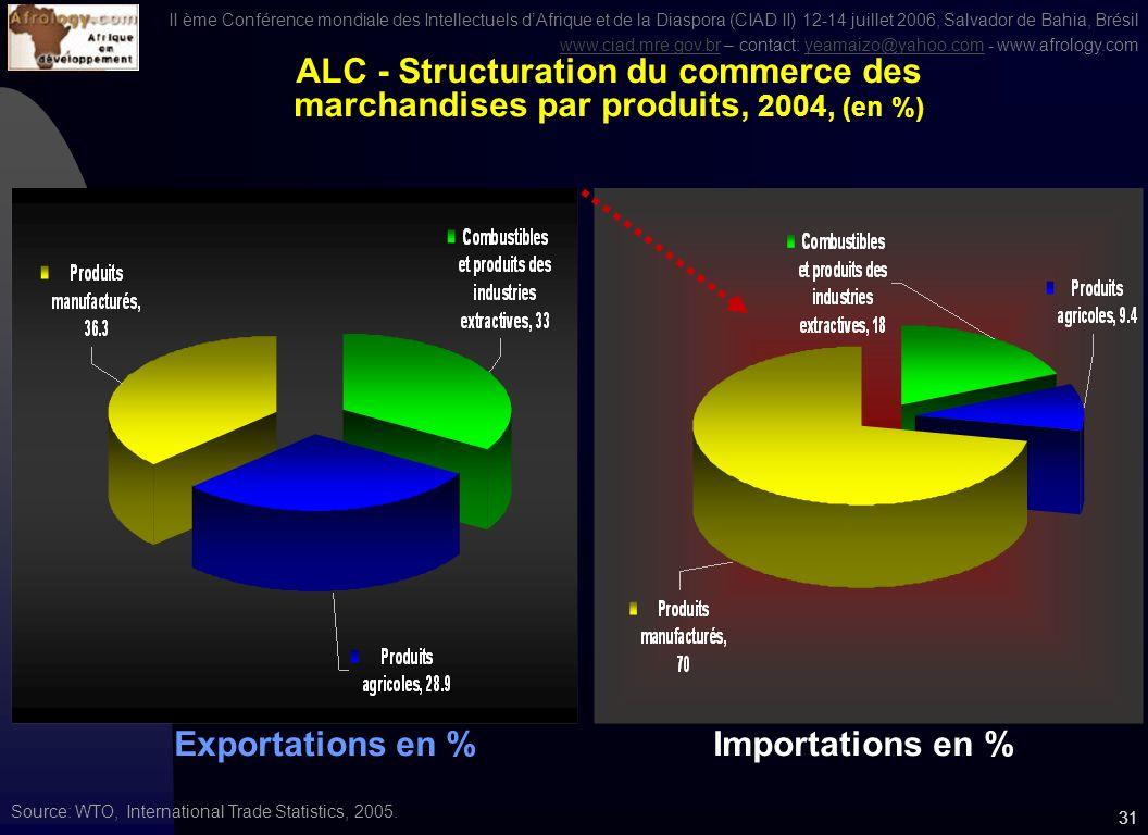 II ème Conférence mondiale des Intellectuels dAfrique et de la Diaspora (CIAD II) 12-14 juillet 2006, Salvador de Bahia, Brésil www.ciad.mre.gov.brwww.ciad.mre.gov.br – contact: yeamaizo@yahoo.com - www.afrology.comyeamaizo@yahoo.com 30 Commerce intra-régional de marchandises entre Afrique et ALC, 2004 (en milliards de $US) Source: WTO, International Trade Statistics 2005.