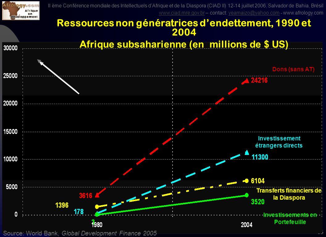 II ème Conférence mondiale des Intellectuels dAfrique et de la Diaspora (CIAD II) 12-14 juillet 2006, Salvador de Bahia, Brésil www.ciad.mre.gov.brwww.ciad.mre.gov.br – contact: yeamaizo@yahoo.com - www.afrology.comyeamaizo@yahoo.com 34 Source: World Bank, Global Development Finance 2005 Ressources non génératrices dendettement, 1990 et 2004 Asie région Est et Pacique (en millions de $ US) Investissements en Portefeuille Investissement étrangers directs Dons (sans AT) Transferts financiers de la Diaspora