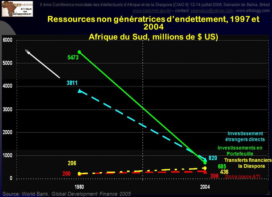 II ème Conférence mondiale des Intellectuels dAfrique et de la Diaspora (CIAD II) 12-14 juillet 2006, Salvador de Bahia, Brésil www.ciad.mre.gov.brwww.ciad.mre.gov.br – contact: yeamaizo@yahoo.com - www.afrology.comyeamaizo@yahoo.com 41 Source: World Bank, Global Development Finance 2005 Investissements en Portefeuille Ressources non génératrices dendettement, 1990 et 2004 Maroc, millions de $ US) Investissement étrangers directs Dons (sans AT) Transferts financiers de la Diaspora