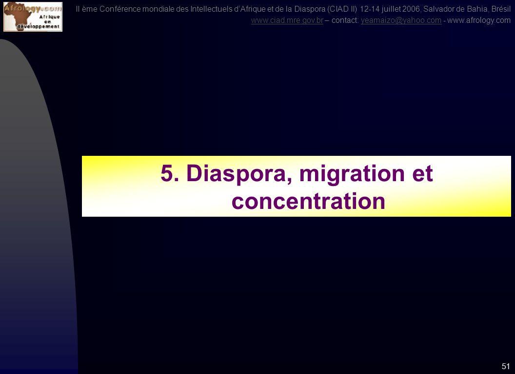 II ème Conférence mondiale des Intellectuels dAfrique et de la Diaspora (CIAD II) 12-14 juillet 2006, Salvador de Bahia, Brésil www.ciad.mre.gov.brwww.ciad.mre.gov.br – contact: yeamaizo@yahoo.com - www.afrology.comyeamaizo@yahoo.com 50 Diagramme de lagglomération: Conditions liées aux intrants Environnement favorable pour une competition des entreprises et des stratégies prévisibles Conditions liées à la demande Industries dappui ou connexes Rôle de lEtat Opportunités et chance Gouvernance de la compétitivité