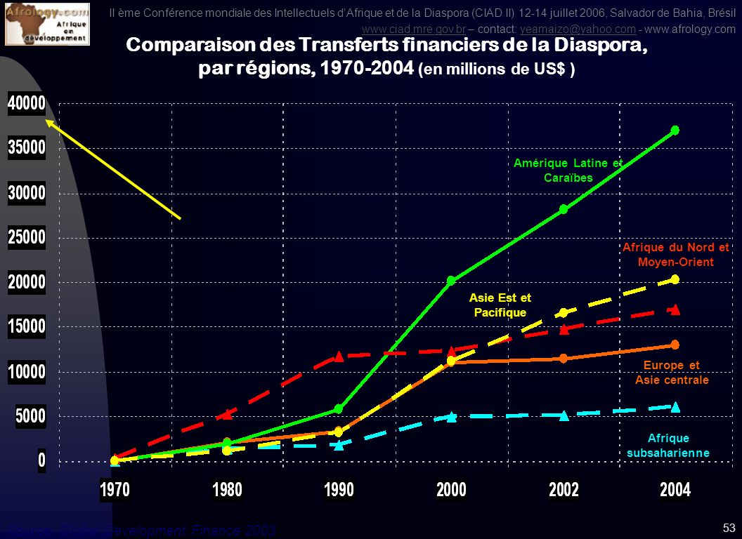 II ème Conférence mondiale des Intellectuels dAfrique et de la Diaspora (CIAD II) 12-14 juillet 2006, Salvador de Bahia, Brésil www.ciad.mre.gov.brwww.ciad.mre.gov.br – contact: yeamaizo@yahoo.com - www.afrology.comyeamaizo@yahoo.com 52 Libéralisation des marchés ne concernent pas tous les individus (non qualifiés non désirés) Besoin dagglomération en souvenir des réseautages au cours des études universitaires (Afrique et ALC) Fuite des cerveaux = véritable détournement de fonds sans retour sur investissement pour les pays du Sud 16.2 millions dAfricains, soit 2,1% de la population totale africaine 5,9 millions dALC, soit 1,1% de la population totale ALC Vers une Migration de la Diaspora