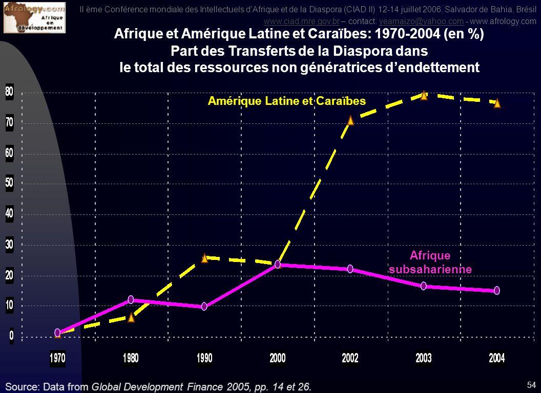 II ème Conférence mondiale des Intellectuels dAfrique et de la Diaspora (CIAD II) 12-14 juillet 2006, Salvador de Bahia, Brésil www.ciad.mre.gov.brwww.ciad.mre.gov.br – contact: yeamaizo@yahoo.com - www.afrology.comyeamaizo@yahoo.com 53 Source: Global Development Finance 2003 Comparaison des Transferts financiers de la Diaspora, par régions, 1970-2004 (en millions de US$ ) Asie Est et Pacifique Afrique subsaharienne Amérique Latine et Caraïbes Afrique du Nord et Moyen-Orient Europe et Asie centrale